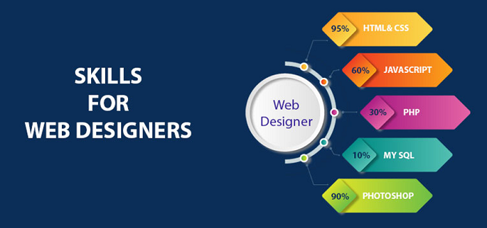 An Image of Skills Required For Web Designing